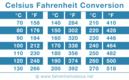 Printable Celsius Fahrenheit Conversion Table
