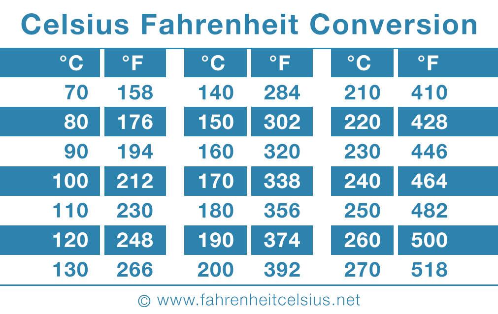 Celsius to fahrenheit converter - Fahrenheit to celsius conversion table ...
